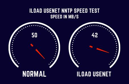 Iloadusenet Speed Test