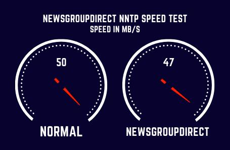 Newsgroupdirect Speed Test